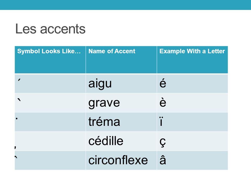 Les accents Symbol Looks Like…Name of AccentExample With a Letter ´ aigué ˋ graveè ̈ trémaï ̡ cédilleç ̂ circonflexeâ