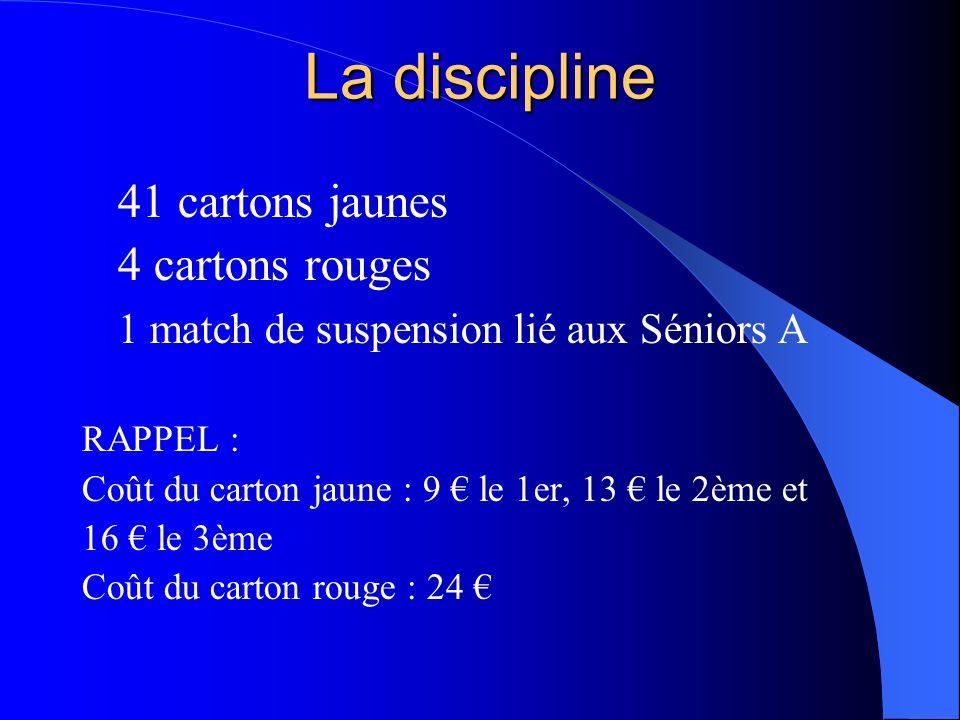 La discipline 41 cartons jaunes 4 cartons rouges 1 match de suspension lié aux Séniors A RAPPEL : Coût du carton jaune : 9 le 1er, 13 le 2ème et 16 le 3ème Coût du carton rouge : 24