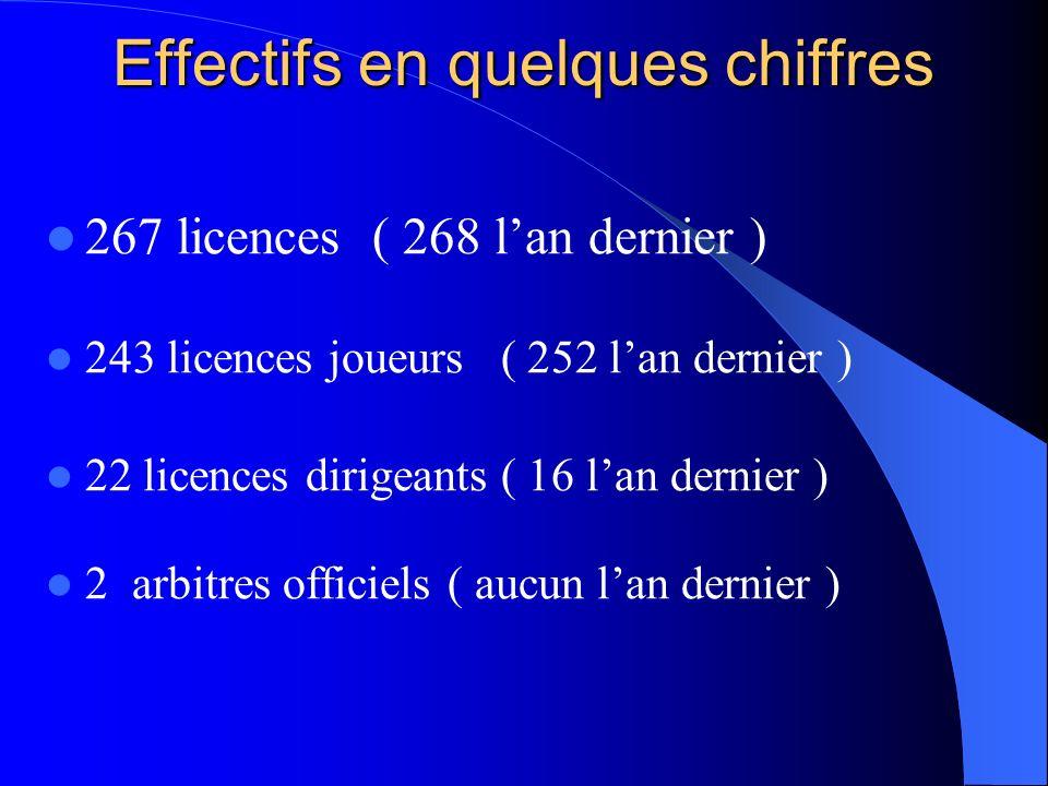 Effectifs en quelques chiffres 267 licences ( 268 lan dernier ) 243 licences joueurs ( 252 lan dernier ) 22 licences dirigeants ( 16 lan dernier ) 2 arbitres officiels ( aucun lan dernier )