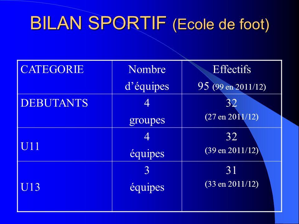 BILAN SPORTIF (Ecole de foot) CATEGORIENombre déquipes Effectifs 95 (99 en 2011/12) DEBUTANTS4 groupes 32 (27 en 2011/12) U11 4 équipes 32 (39 en 2011/12) U13 3 équipes 31 (33 en 2011/12)
