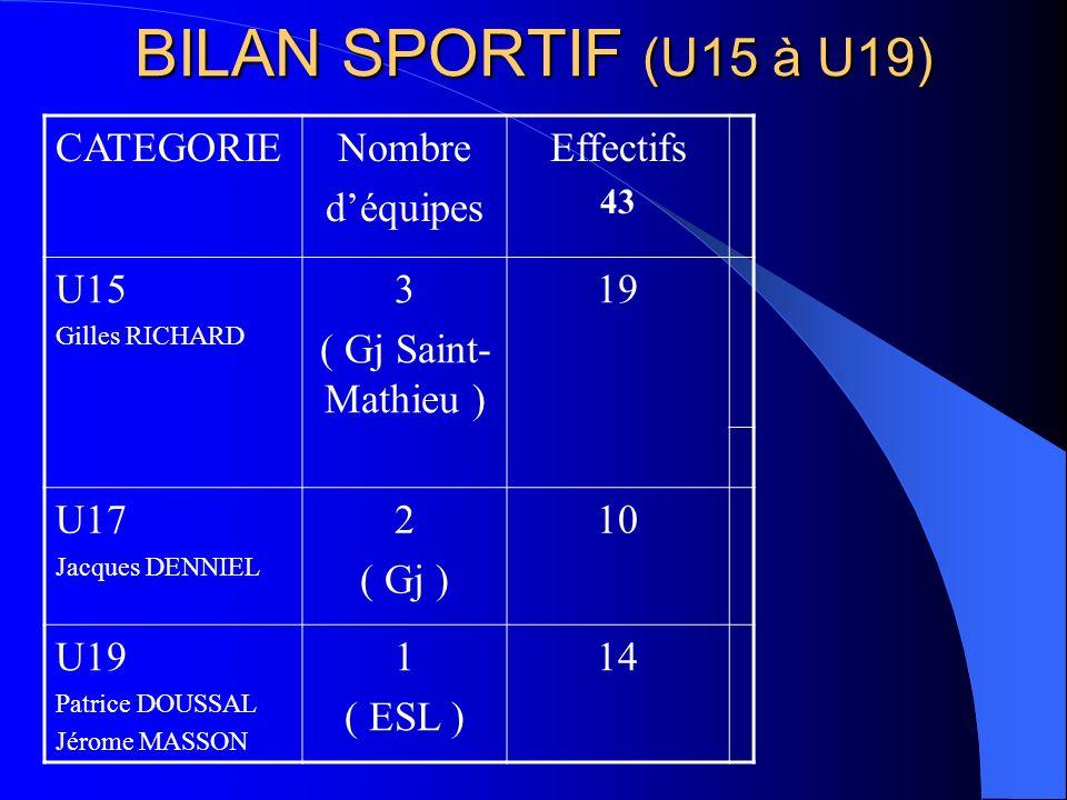 BILAN SPORTIF (U15 à U19) CATEGORIENombre déquipes Effectifs 43 U15 Gilles RICHARD 3 ( Gj Saint- Mathieu ) 19 U17 Jacques DENNIEL 2 ( Gj ) 10 U19 Patrice DOUSSAL Jérome MASSON 1 ( ESL ) 14