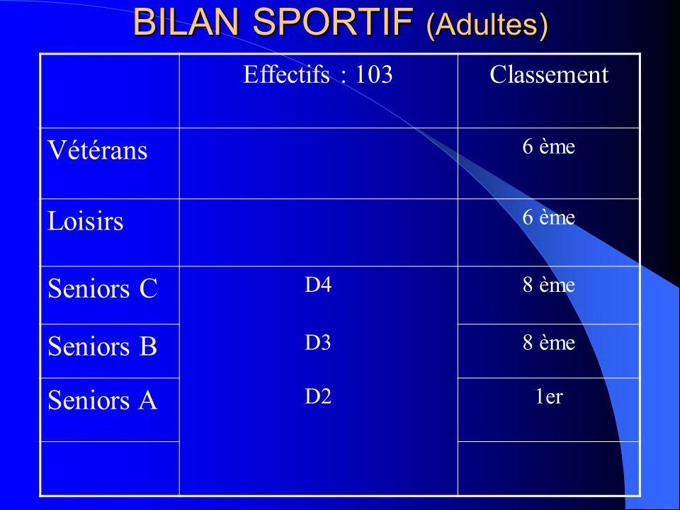 BILAN SPORTIF (Adultes) Effectifs : 103Classement Vétérans 6 ème Loisirs 6 ème Seniors C D48 ème Seniors B D38 ème Seniors A D21er