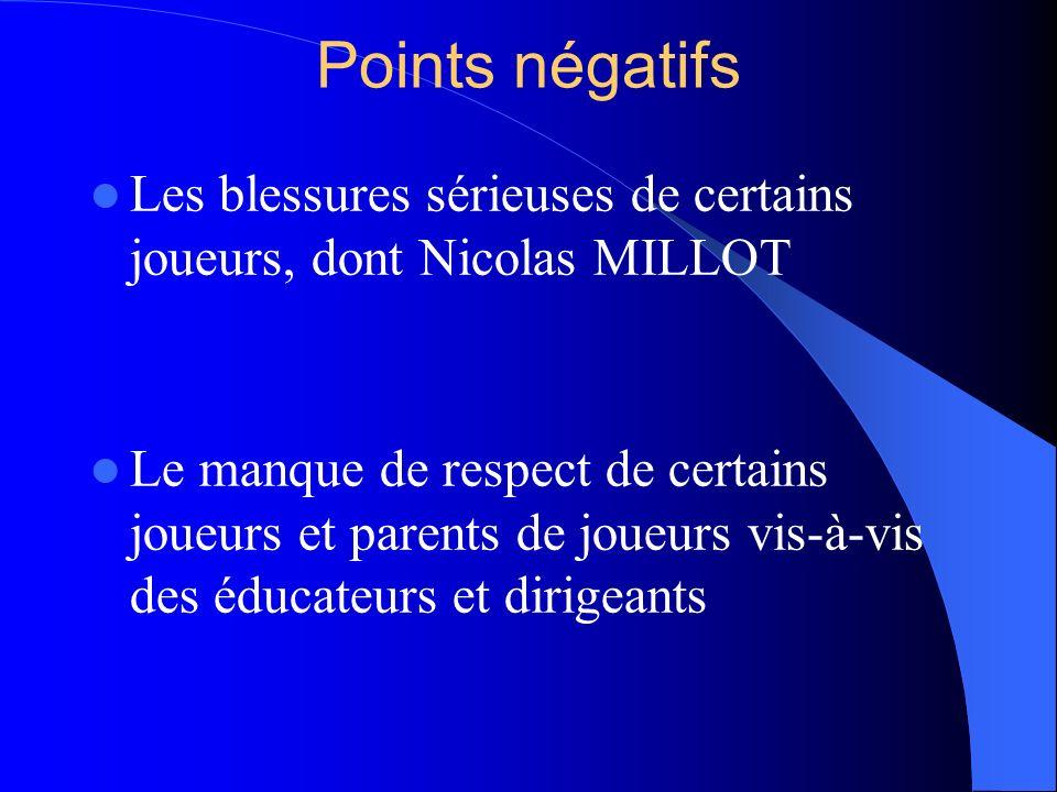 Points négatifs Les blessures sérieuses de certains joueurs, dont Nicolas MILLOT Le manque de respect de certains joueurs et parents de joueurs vis-à-vis des éducateurs et dirigeants