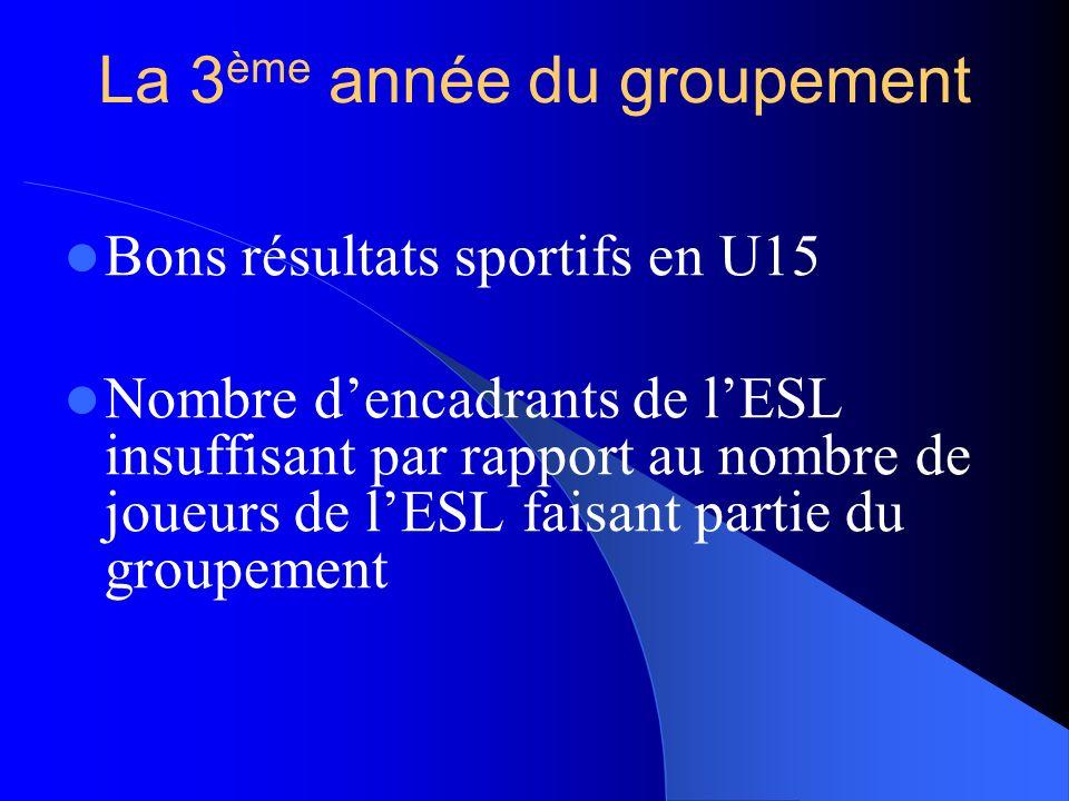 La 3 ème année du groupement Bons résultats sportifs en U15 Nombre dencadrants de lESL insuffisant par rapport au nombre de joueurs de lESL faisant partie du groupement