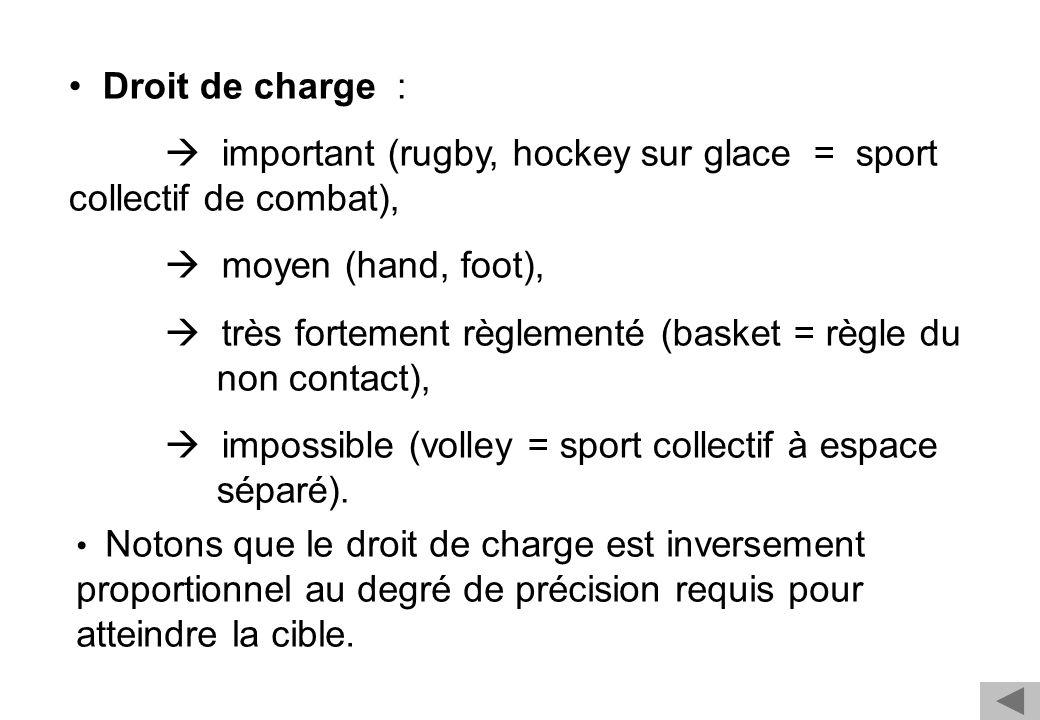 Droit de charge : important (rugby, hockey sur glace = sport collectif de combat), moyen (hand, foot), très fortement règlementé (basket = règle du no