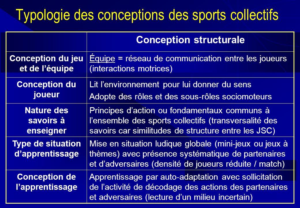 Typologie des conceptions des sports collectifs Conception structurale Conception du jeu et de léquipe Équipe = réseau de communication entre les joue
