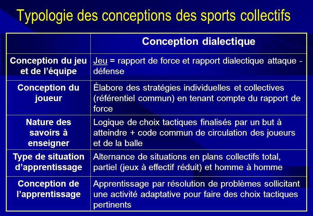 Typologie des conceptions des sports collectifs Conception dialectique Conception du jeu et de léquipe Jeu = rapport de force et rapport dialectique a
