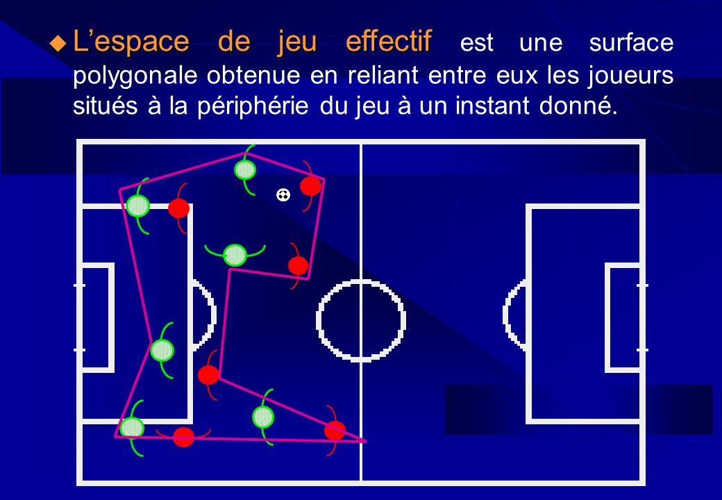 Lespace de jeu effectif Lespace de jeu effectif est une surface polygonale obtenue en reliant entre eux les joueurs situés à la périphérie du jeu à un