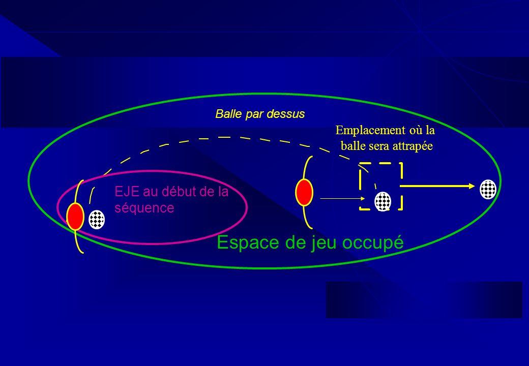 EJE au début de la séquence Balle par dessus Emplacement où la balle sera attrapée Espace de jeu occupé