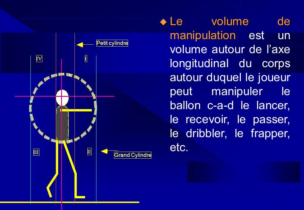 II Grand Cylindre Petit cylindre IIV III Le volume de manipulation Le volume de manipulation est un volume autour de laxe longitudinal du corps autour