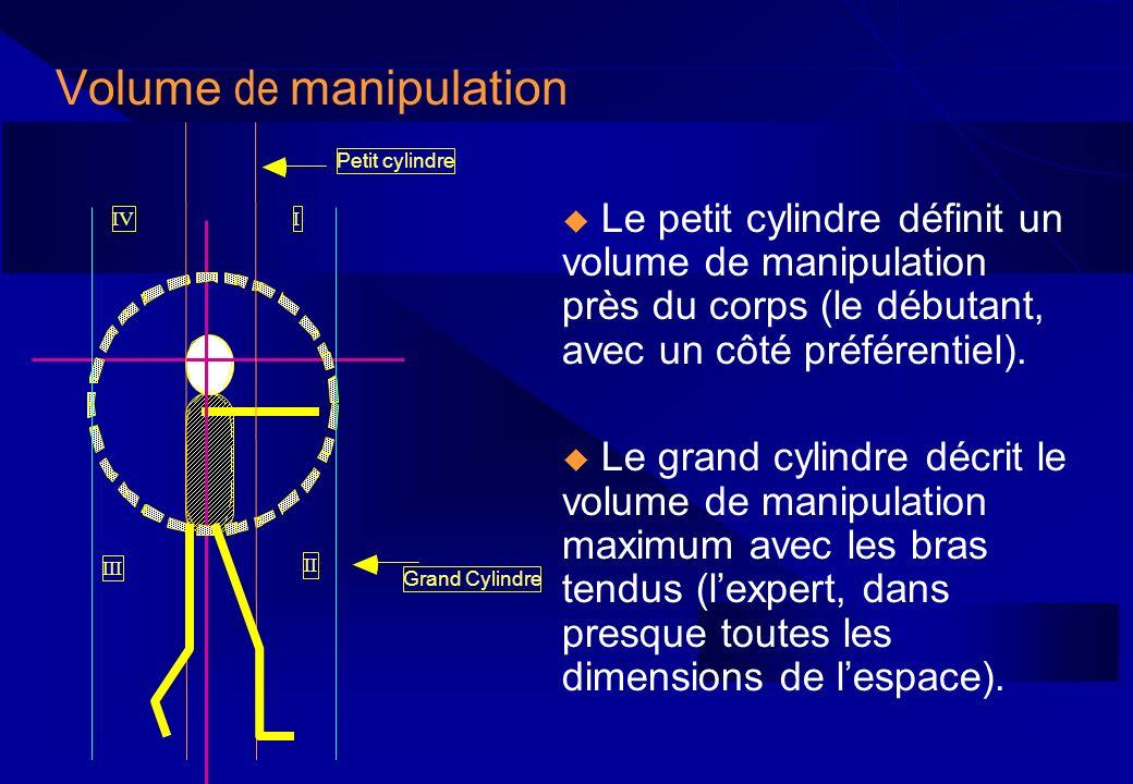 Volume de manipulation Le petit cylindre définit un volume de manipulation près du corps (le débutant, avec un côté préférentiel). Le grand cylindre d