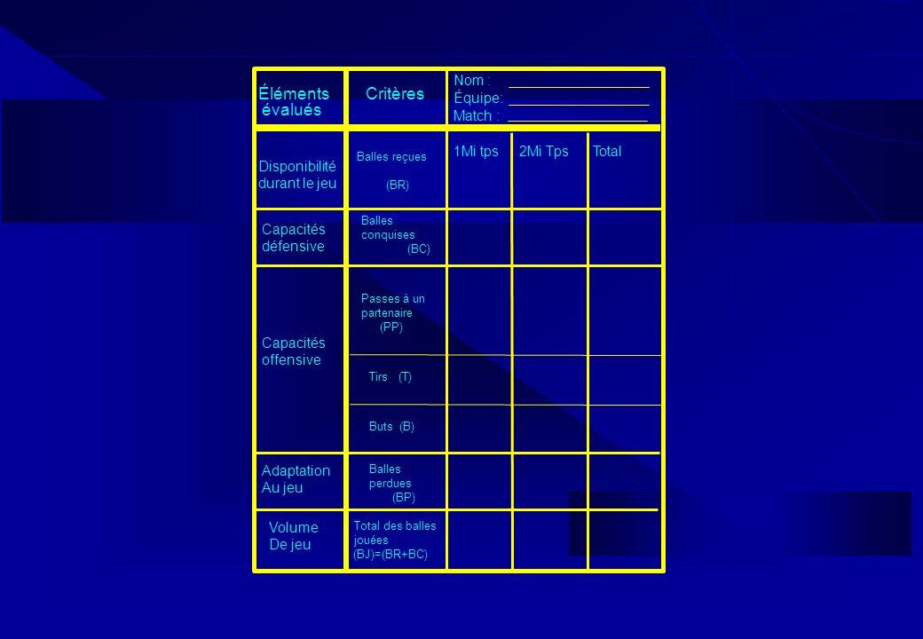Éléments évalués Critères Disponibilité durant le jeu Capacités défensive Adaptation Au jeu Total des balles jouées (BJ)=(BR+BC) Balles conquises (BC)
