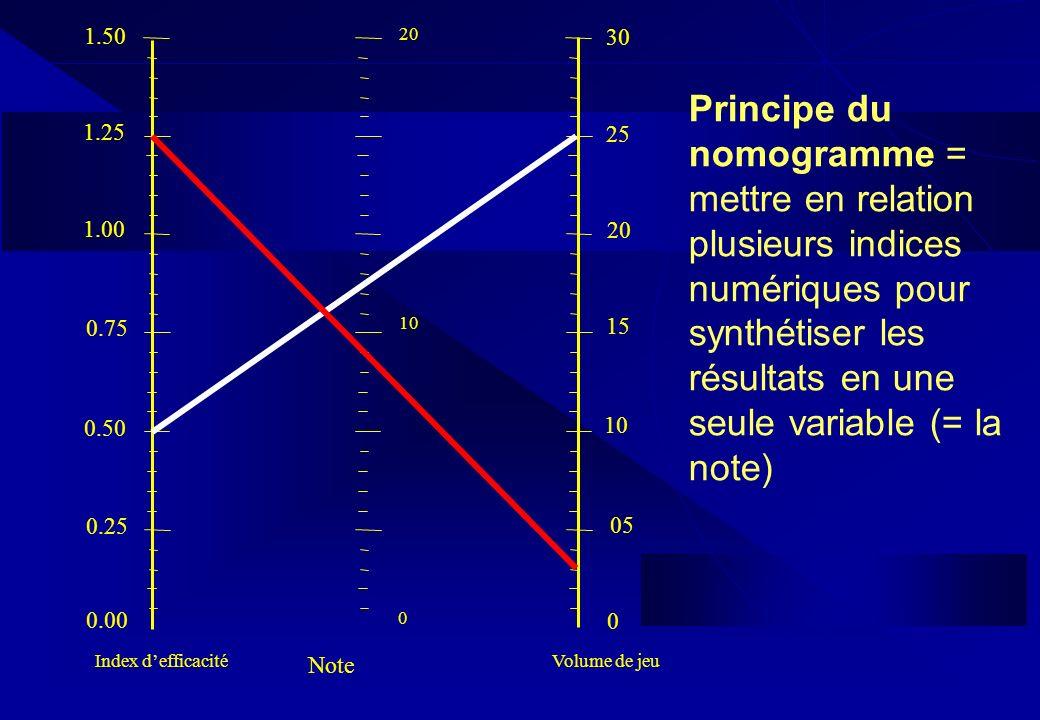 Principe du nomogramme = mettre en relation plusieurs indices numériques pour synthétiser les résultats en une seule variable (= la note)