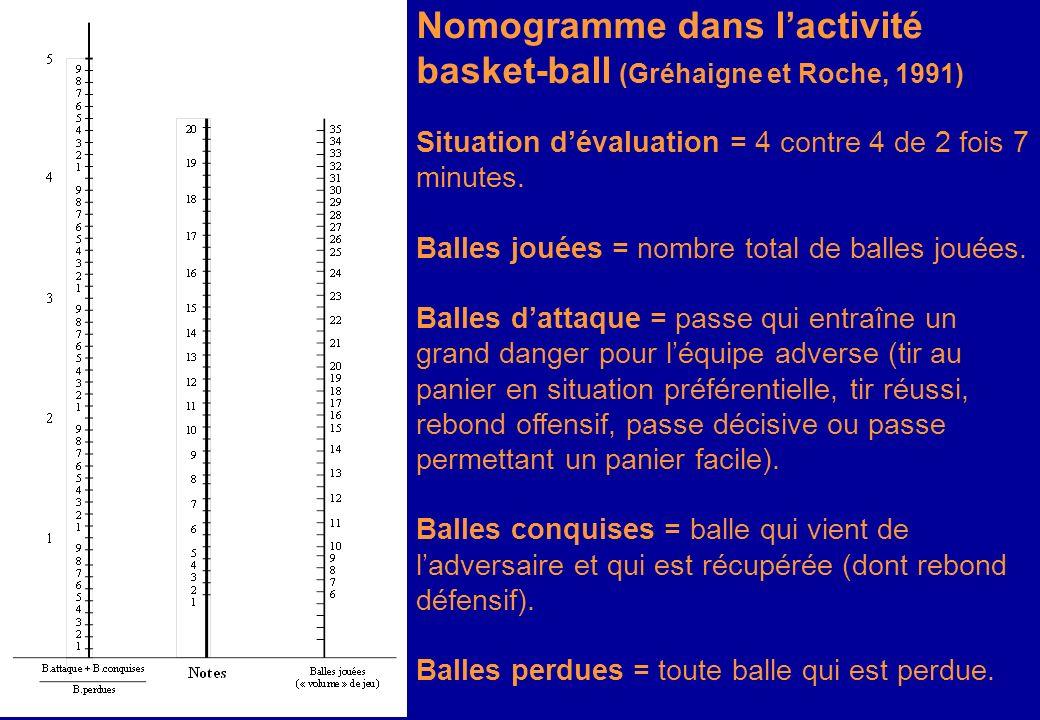 Figure 7 – Nomogramme dans lactivité basket-ball (daprès Gréhaigne et Roche, 103) Nomogramme dans lactivité basket-ball (Gréhaigne et Roche, 1991) Sit