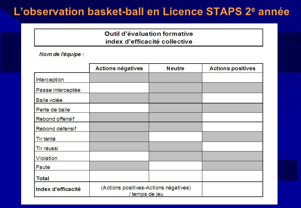Lobservation basket-ball en Licence STAPS 2 e année