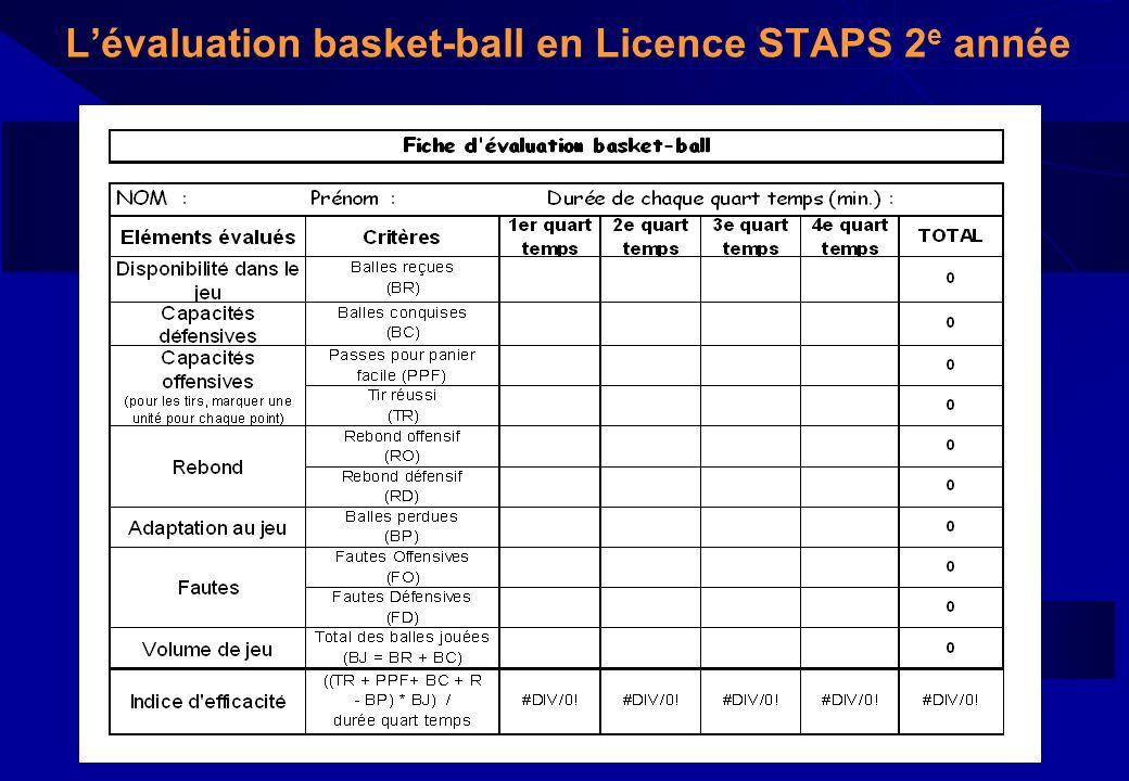 Lévaluation basket-ball en Licence STAPS 2 e année