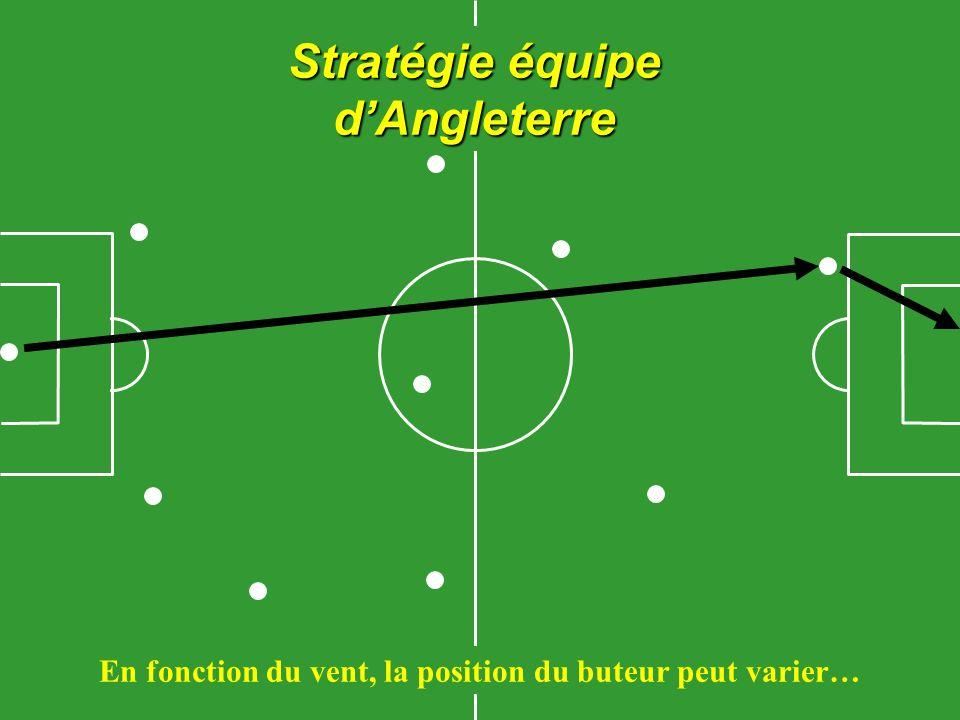 Stratégie équipe dAngleterre En fonction du vent, la position du buteur peut varier…