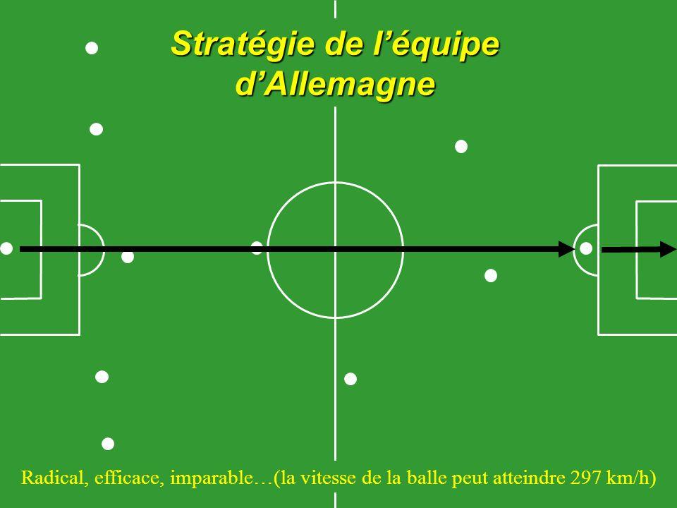 Stratégie de léquipe dAllemagne Radical, efficace, imparable…(la vitesse de la balle peut atteindre 297 km/h)