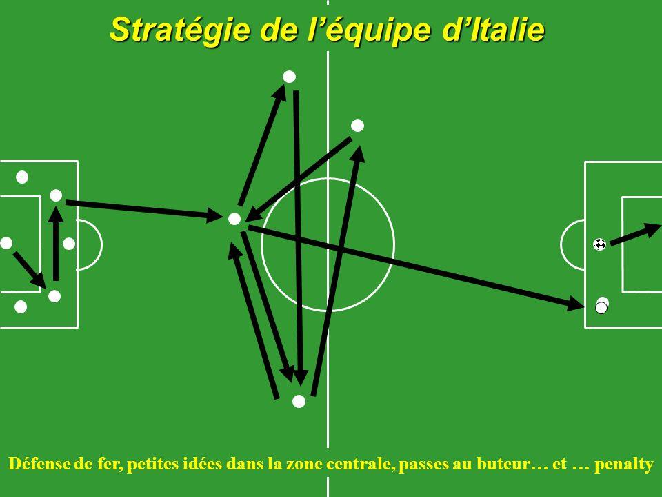 Stratégie de léquipe dItalie Défense de fer, petites idées dans la zone centrale, passes au buteur… et … penalty