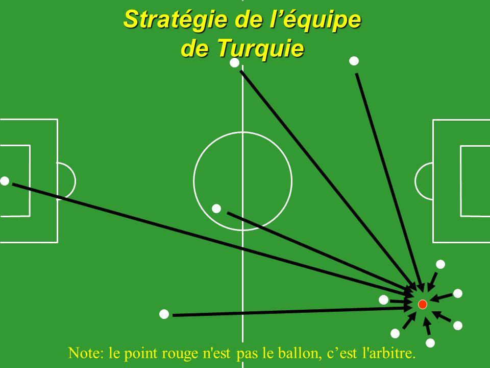 Note: le point rouge n est pas le ballon, cest l arbitre. Stratégie de léquipe de Turquie