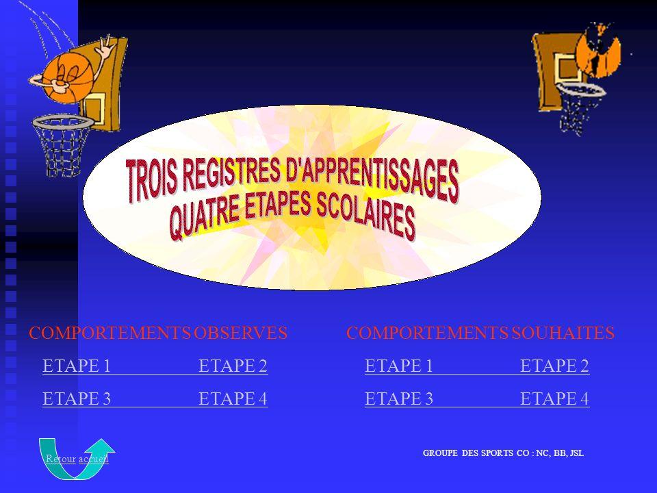 GROUPE DES SPORTS CO : NC, BB, JSL COMPORTEMENTS OBSERVES ETAPE 1 ETAPE 2ETAPE 1 ETAPE 2 ETAPE 3 ETAPE 4ETAPE 3 ETAPE 4 COMPORTEMENTS SOUHAITES ETAPE