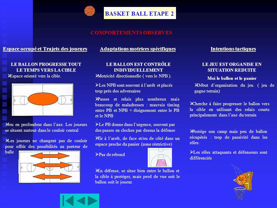 BASKET BALL ETAPE 2 COMPORTEMENTS OBSERVES Espace occupé et Trajets des joueurs LE BALLON PROGRESSE TOUT LE TEMPS VERS LA CIBLE Espace orienté vers la