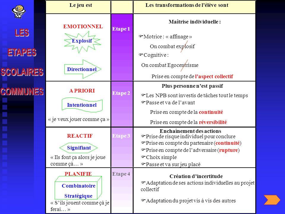 Le jeu estLes transformations de lélève sont Etape 1 Explosif Directionnel Maîtrise individuelle : Motrice : « affinage » On combat explosif Cognitive
