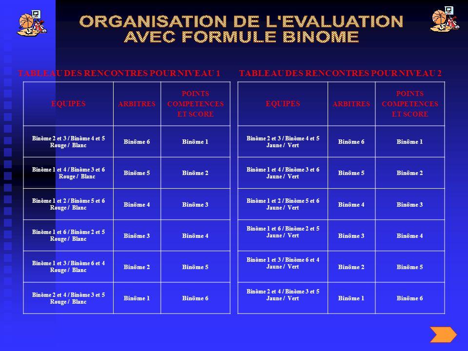 TABLEAU DES RENCONTRES POUR NIVEAU 1TABLEAU DES RENCONTRES POUR NIVEAU 2 EQUIPES ARBITRES POINTS COMPETENCES ET SCORE Binôme 2 et 3 / Binôme 4 et 5 Ro