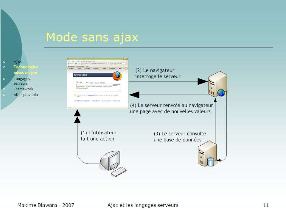 Maxime Diawara - 2007Ajax et les langages serveurs11 Mode sans ajax Ajax Technologies mises en jeu Langages serveurs Framework Aller plus loin