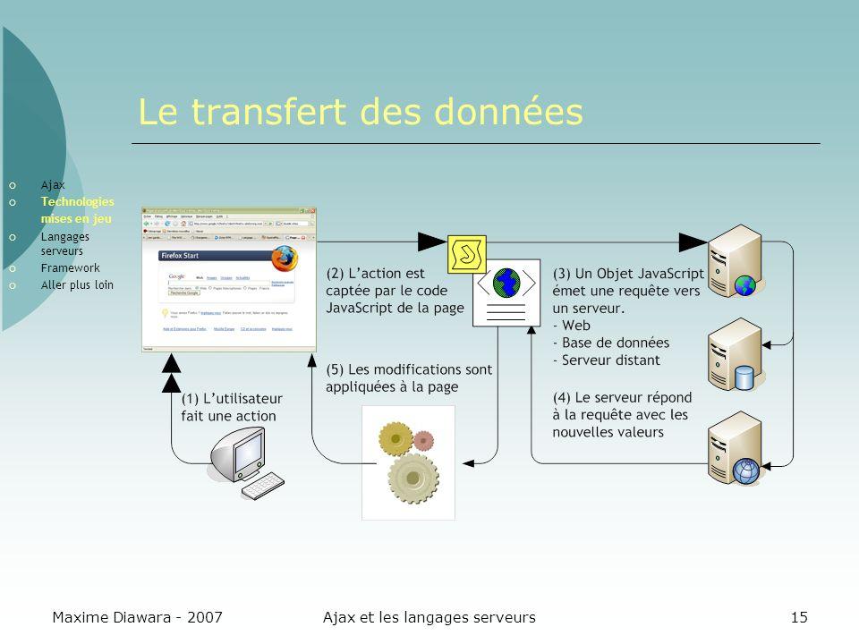 Maxime Diawara - 2007Ajax et les langages serveurs15 Le transfert des données Ajax Technologies mises en jeu Langages serveurs Framework Aller plus loin