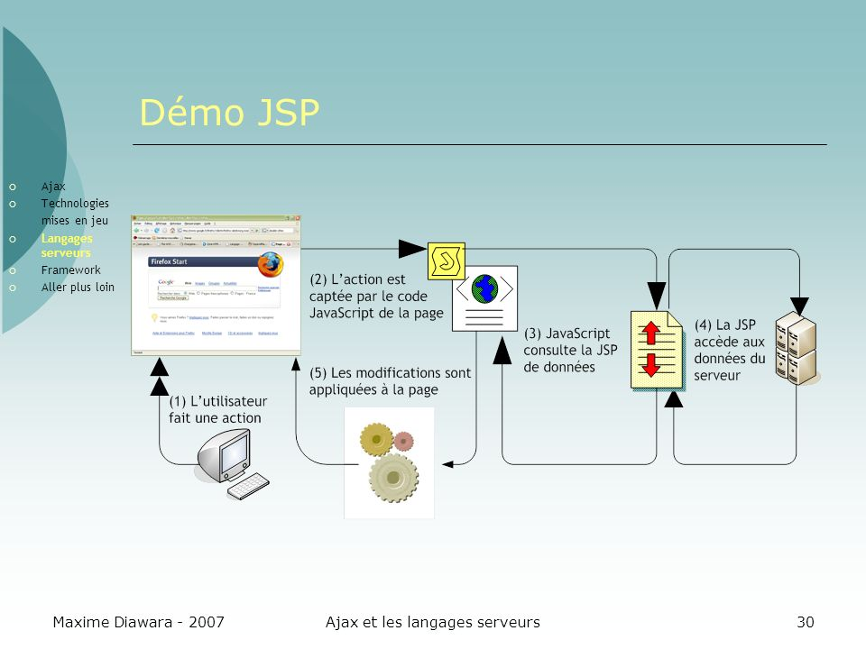 Maxime Diawara - 2007Ajax et les langages serveurs30 Démo JSP Ajax Technologies mises en jeu Langages serveurs Framework Aller plus loin