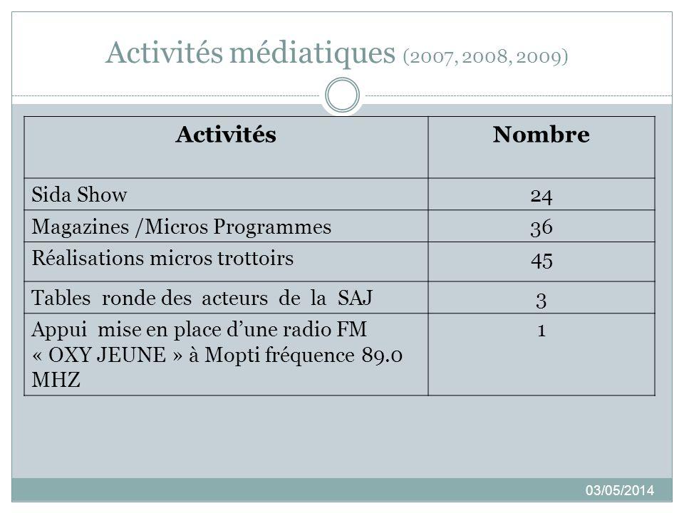 Activités médiatiques (2007, 2008, 2009) 03/05/2014 ActivitésNombre Sida Show24 Magazines /Micros Programmes36 Réalisations micros trottoirs45 Tables ronde des acteurs de la SAJ3 Appui mise en place dune radio FM « OXY JEUNE » à Mopti fréquence 89.0 MHZ 1