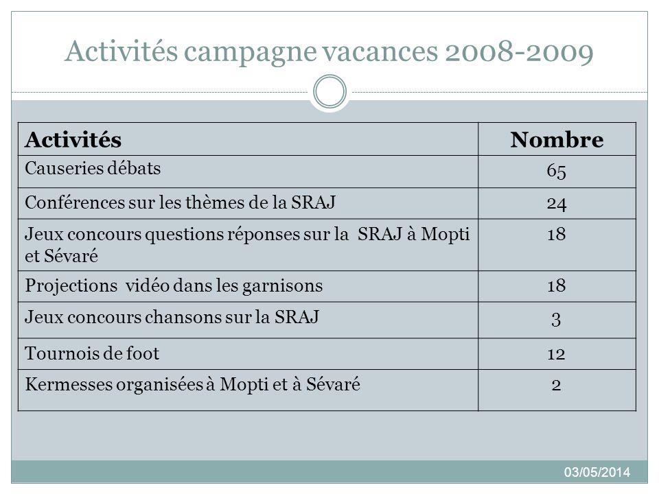 Activités campagne vacances 2008-2009 03/05/2014 ActivitésNombre Causeries débats 65 Conférences sur les thèmes de la SRAJ24 Jeux concours questions r