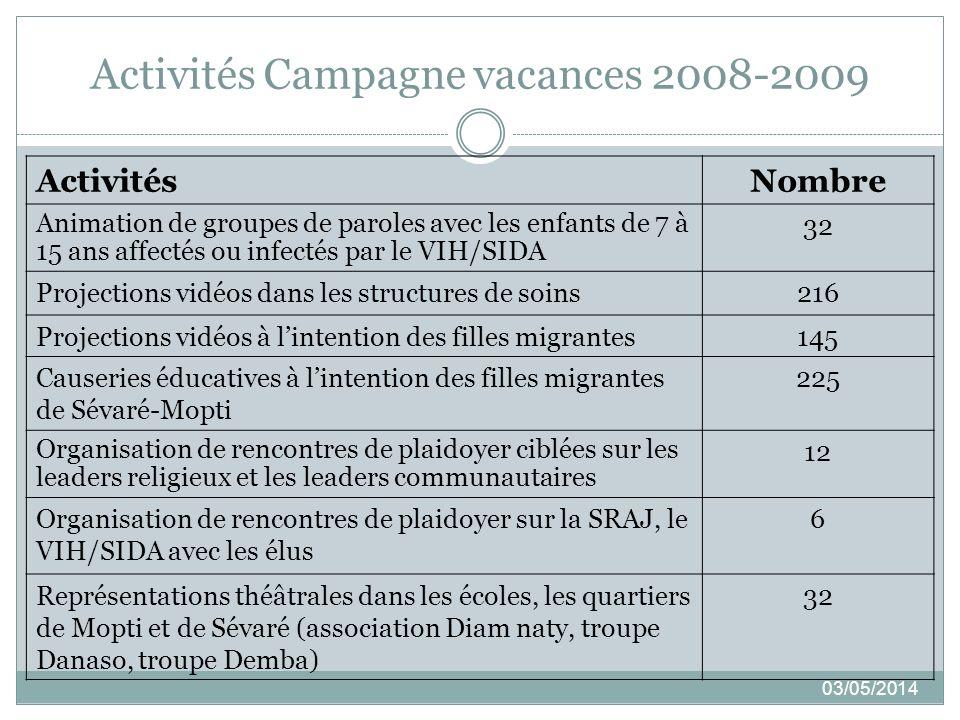 Activités Campagne vacances 2008-2009 03/05/2014 ActivitésNombre Animation de groupes de paroles avec les enfants de 7 à 15 ans affectés ou infectés p