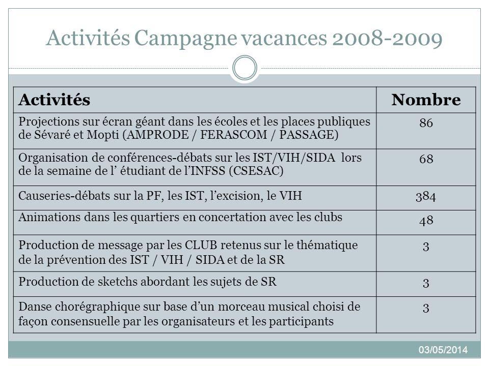 Activités Campagne vacances 2008-2009 03/05/2014 ActivitésNombre Projections sur écran géant dans les écoles et les places publiques de Sévaré et Mopt