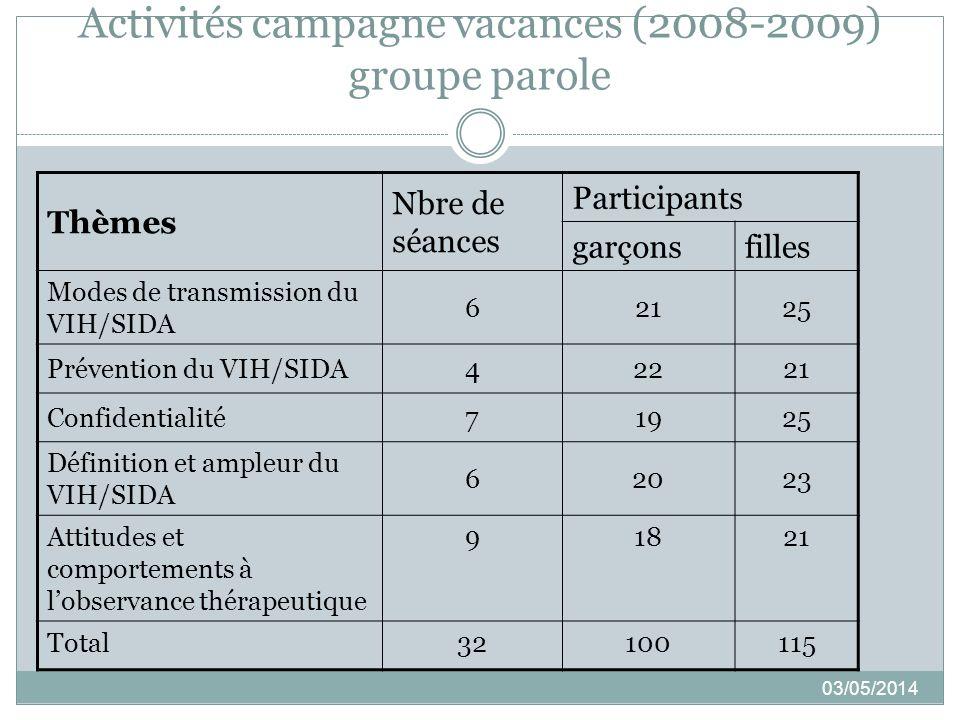 Activités campagne vacances (2008-2009) groupe parole 03/05/2014 Thèmes Nbre de séances Participants garçonsfilles Modes de transmission du VIH/SIDA 6