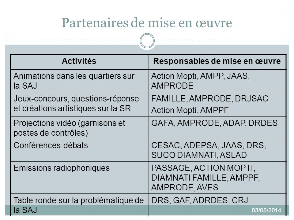 Partenaires de mise en œuvre 03/05/2014 ActivitésResponsables de mise en œuvre Animations dans les quartiers sur la SAJ Action Mopti, AMPP, JAAS, AMPR