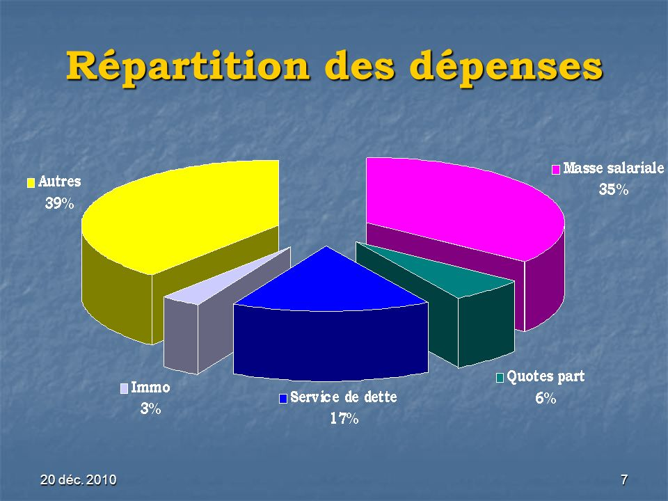 20 déc. 20107 Répartition des dépenses