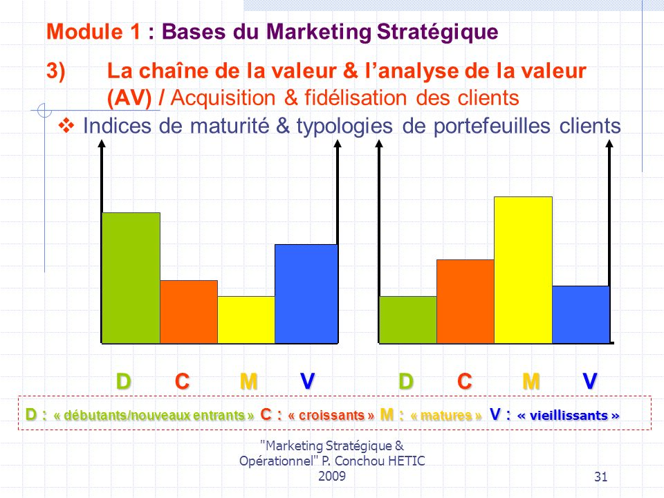 Marketing Stratégique & Opérationnel P.