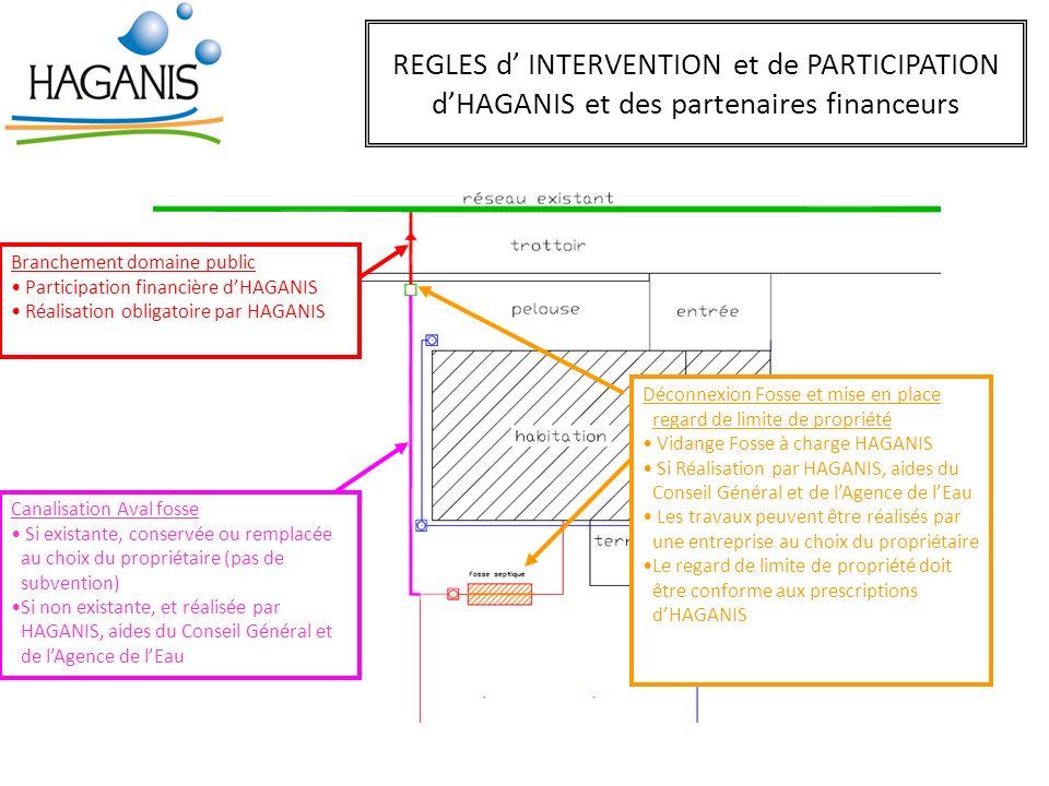 REGLES d INTERVENTION et de PARTICIPATION dHAGANIS et des partenaires financeurs Branchement domaine public Participation financière dHAGANIS Réalisat