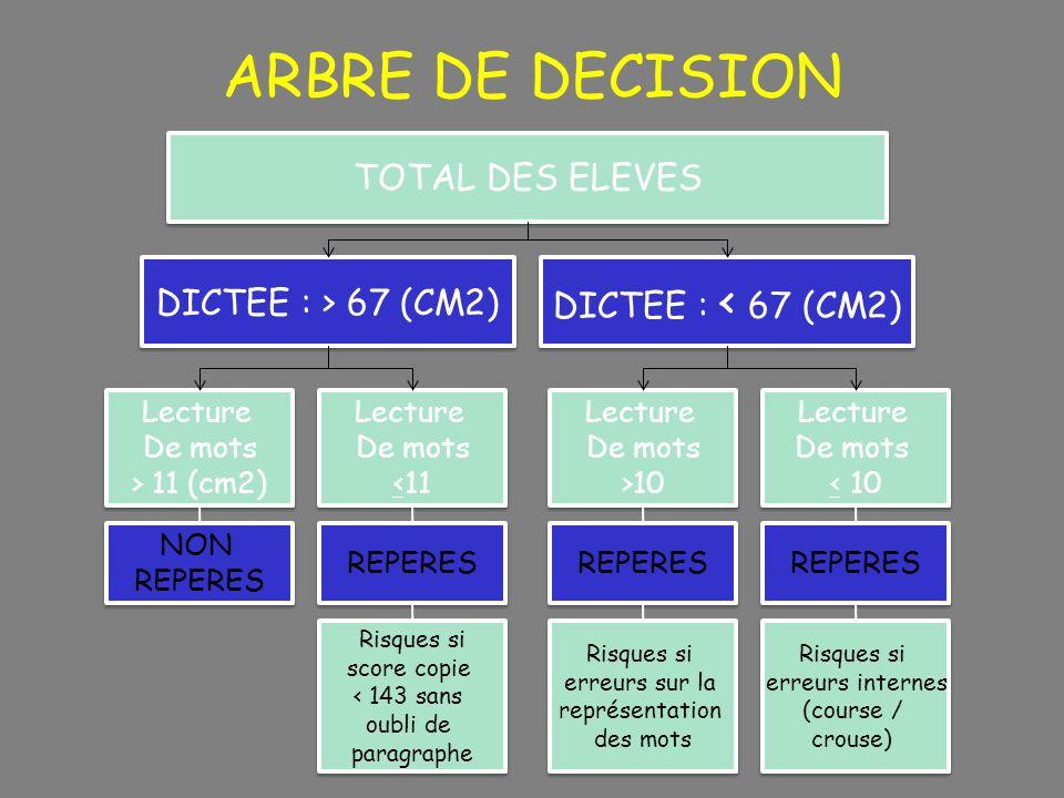 ARBRE DE DECISION TOTAL DES ELEVES DICTEE : < 67 (CM2) DICTEE : > 67 (CM2) Lecture De mots > 11 (cm2) Lecture De mots > 11 (cm2) Lecture De mots <11 L