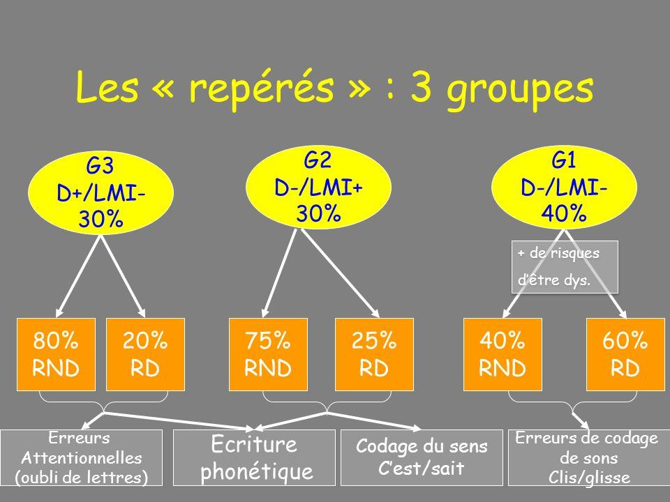 Les « repérés » : 3 groupes G1 D-/LMI- 40% G3 D+/LMI- 30% 40% RND 60% RD 75% RND 25% RD 80% RND 20% RD G2 D-/LMI+ 30% Erreurs de codage de sons Clis/g