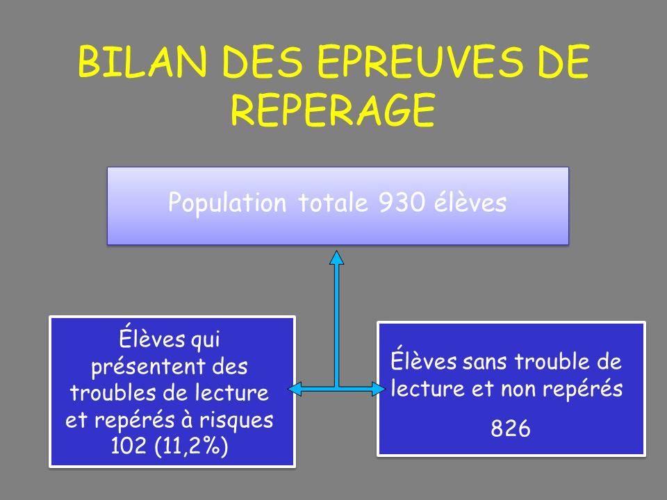 BILAN DES EPREUVES DE REPERAGE Population totale 930 élèves Élèves qui présentent des troubles de lecture et repérés à risques 102 (11,2%) Élèves sans