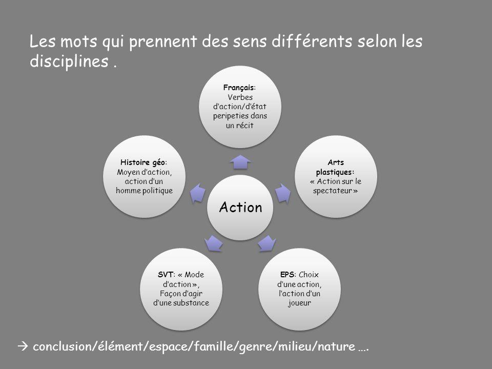 Les mots qui prennent des sens différents selon les disciplines. conclusion/élément/espace/famille/genre/milieu/nature …. Action Français: Verbes dact