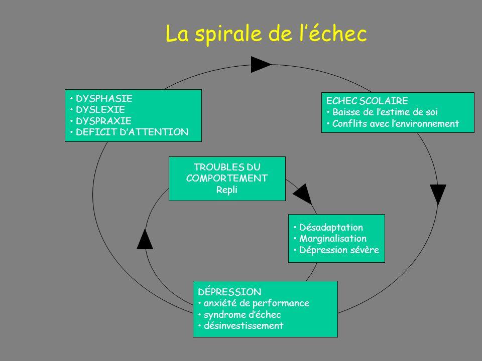Lenfant dyslexique est «biologiquement différent » Fonctionnement cognitif à déterminer pour adapter les mesures pédagogiques, la rééducation et éviter la spirale de léchec scolaire Prise en charge globale médico-pédagogique Le cerveau du dyslexique
