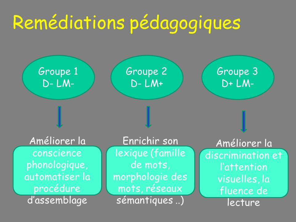 Remédiations pédagogiques Groupe 1 D- LM- Groupe 2 D- LM+ Groupe 3 D+ LM- Améliorer la conscience phonologique, automatiser la procédure dassemblage E