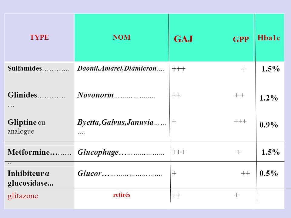 TYPENOM GAJ GPP Hba1 c Sulfamides………...