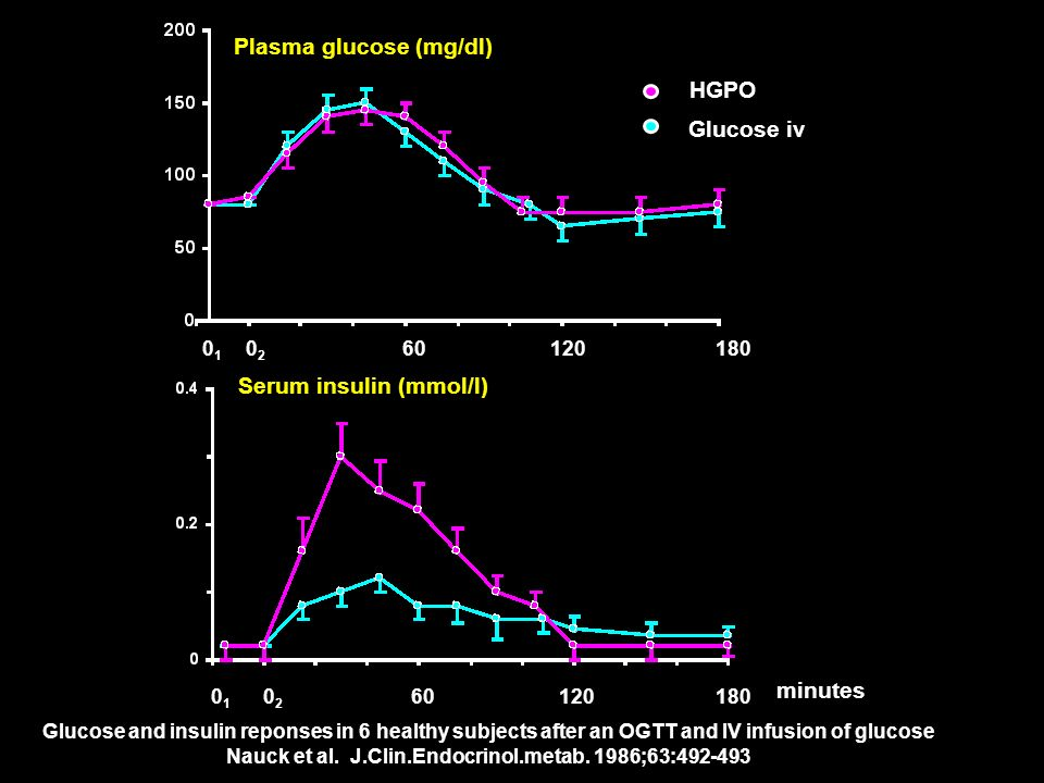 Plasma glucose (mg/dl) Serum insulin (mmol/l) 0202 180601200101 0202 180601200101 minutes Glucose and insulin reponses in 6 healthy subjects after an