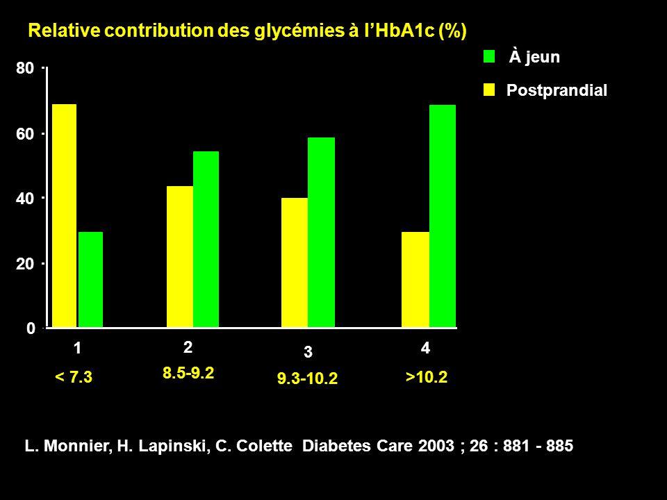 0 20 40 60 80 Relative contribution des glycémies à lHbA1c (%) < 7.3 8.5-9.2 9.3-10.2 >10.2 1 2 3 4 L.