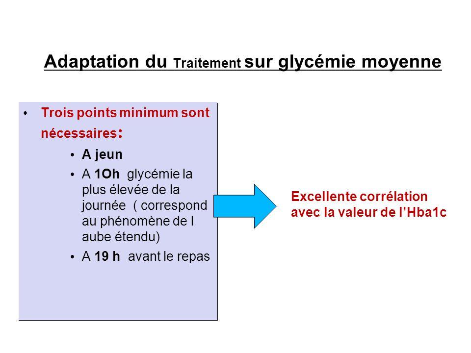 Adaptation du Traitement sur glycémie moyenne Trois points minimum sont nécessaires : A jeun A 1Oh glycémie la plus élevée de la journée ( correspond au phénomène de l aube étendu) A 19 h avant le repas Excellente corrélation avec la valeur de lHba1c